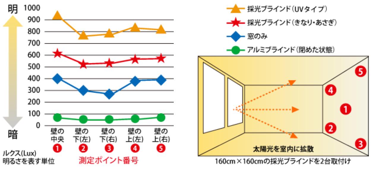 明るさ測定グラフ
