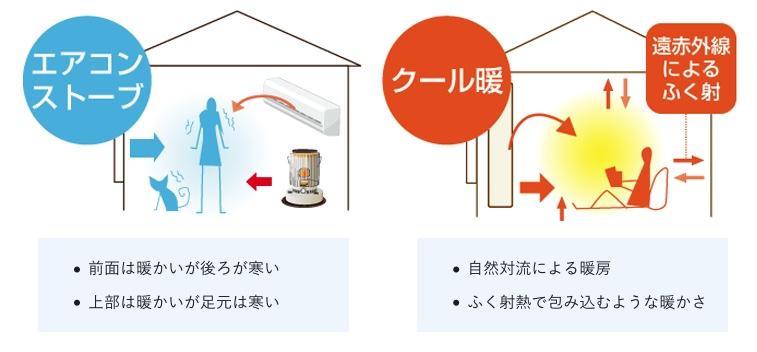 クール暖エアコン・ストーブとの効果違い画像