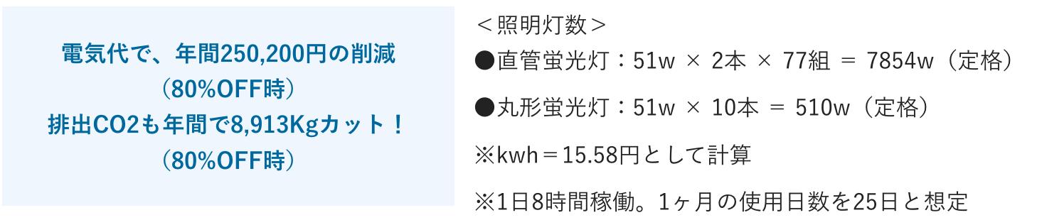 電気代削減・Co2削減について